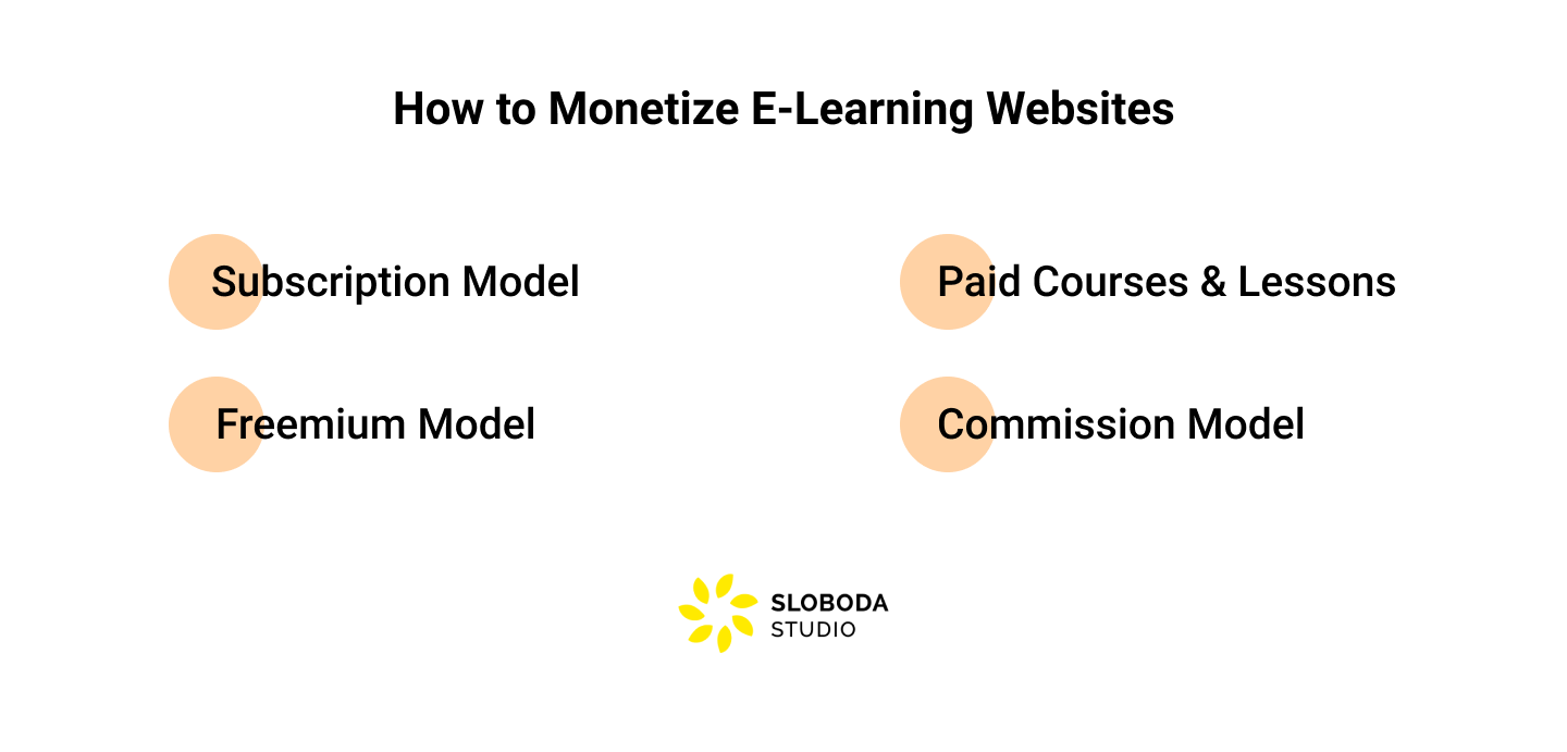 How to Monetize E-Learning Websites