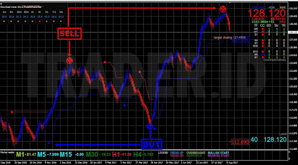 Download forex free trading system and indicators