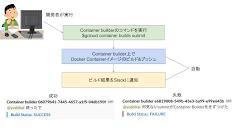Container builderでコンテナイメージをBuildしてSlackで結果を受け取る開発スタイルが捗る