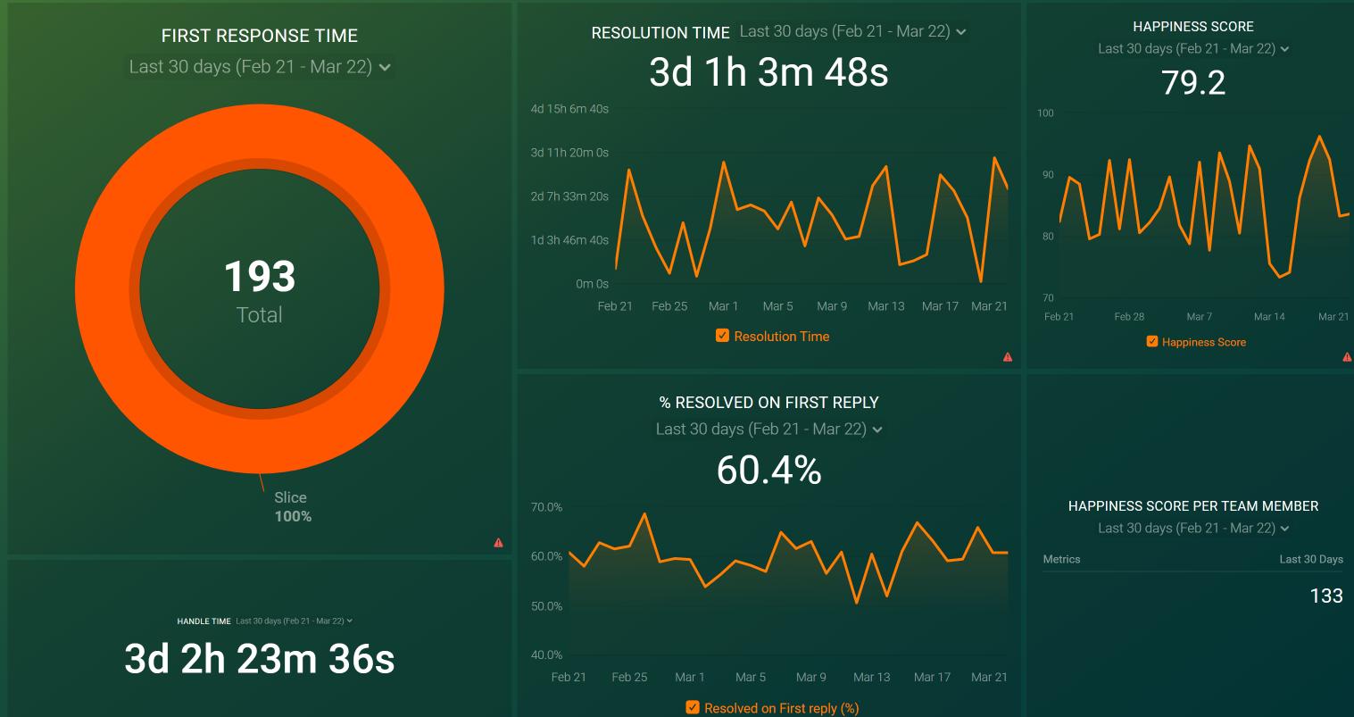 Help Desk Metrics Dashboard example