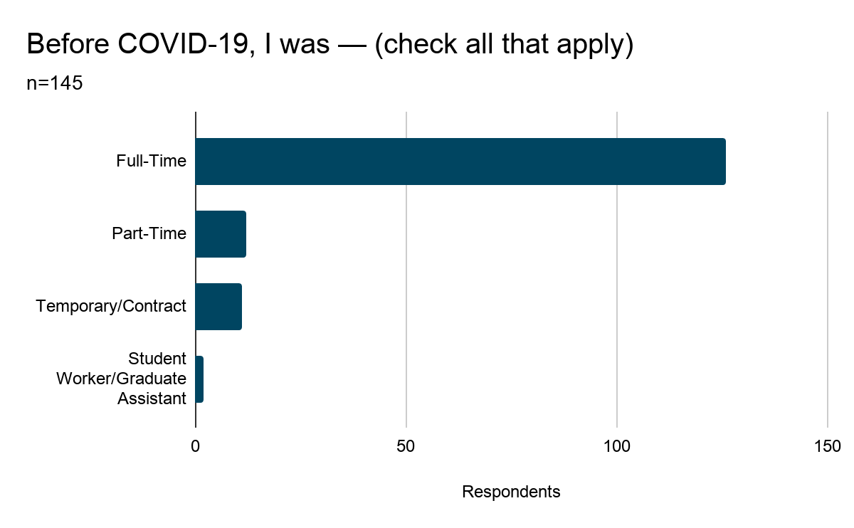 Bar graph showing results of Question 5: Before COVID-19, I was — (check all that apply). Results are listed below.