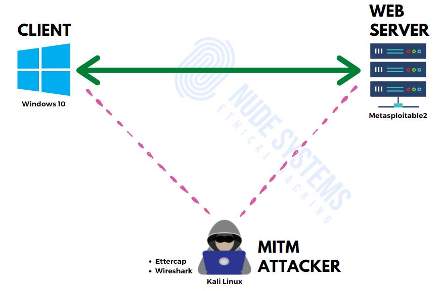 Ettercap Arp poisoning attack [Part 2] - virtual hacking lab setup. Source: nudesystems.com