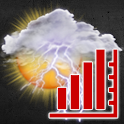WS Meteogram & Widget add-on