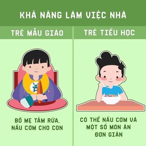 Mẹ có biết sự khác biệt giữa trẻ mầm non và tiểu học? - Ảnh 6.