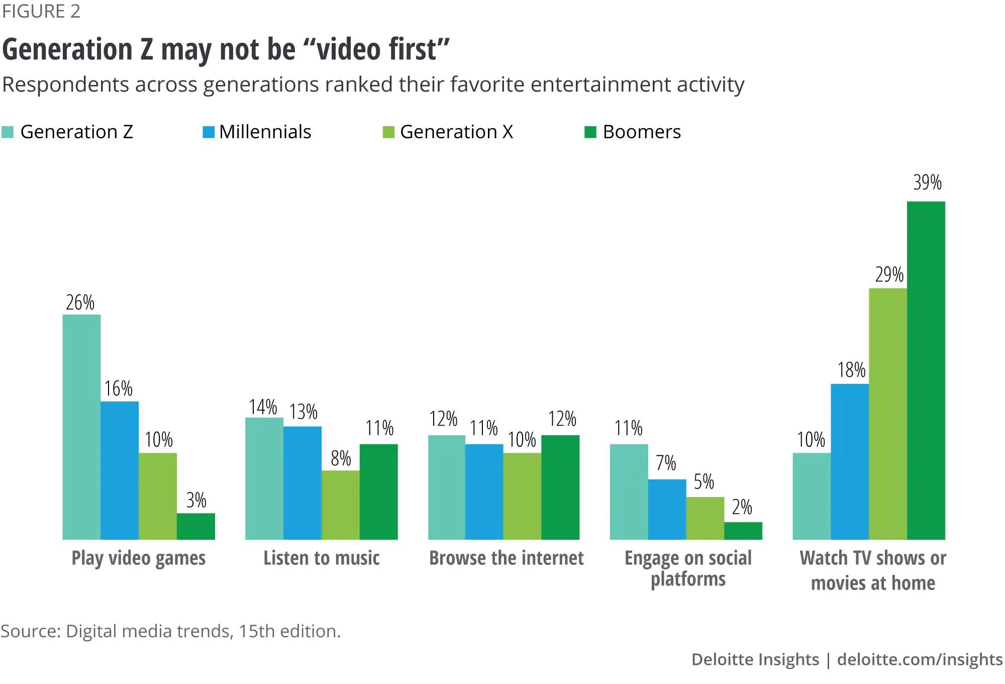 Generation Z content preferences diagram