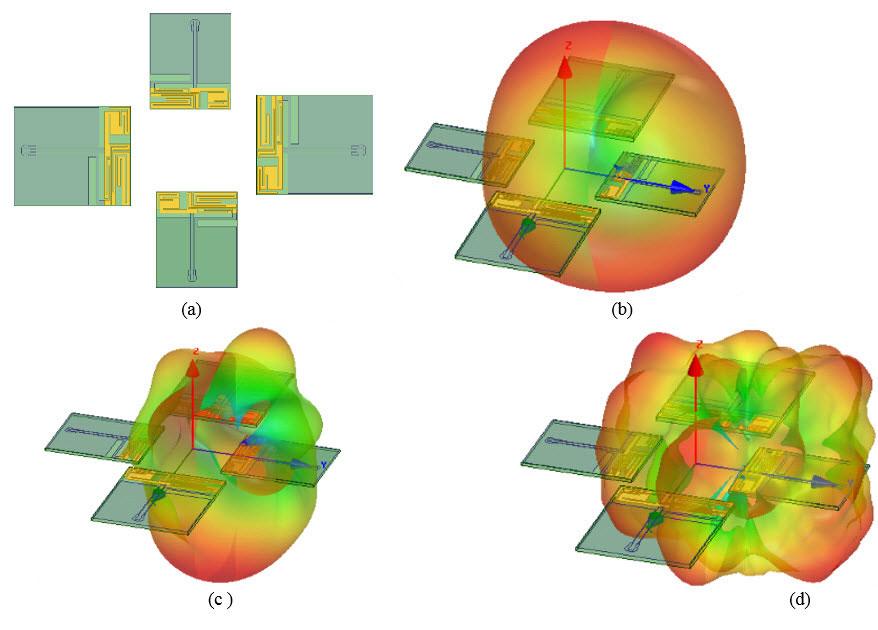 ANSYS Рисунок 4 – Расчёт характеристик трёхчастотной антенны контроллера умного дома: (a) модель антенны; (b) диаграмма направленности на 900 МГц; (c) диаграмма направленности на 2,45 ГГц; (d) диаграмма направленности на 5,8 ГГц