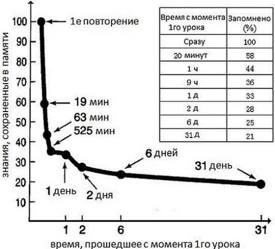 Кривая забывания Эббингауза, методика эффективного заучивания