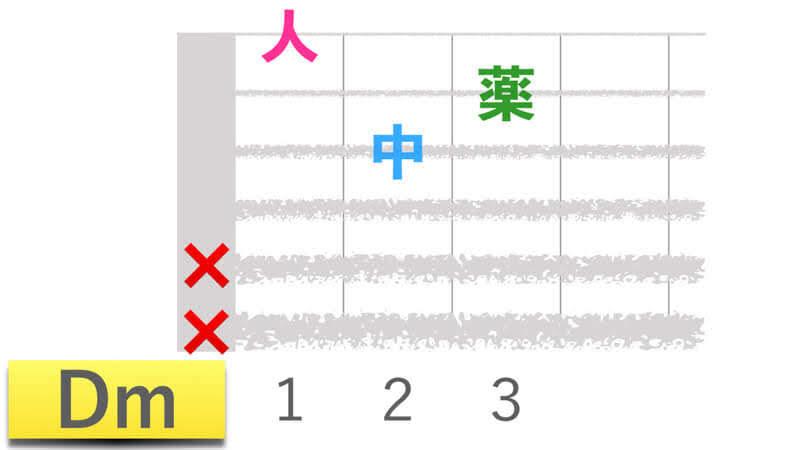 ギターコードDmディーマイナーの押さえかたダイアグラム表