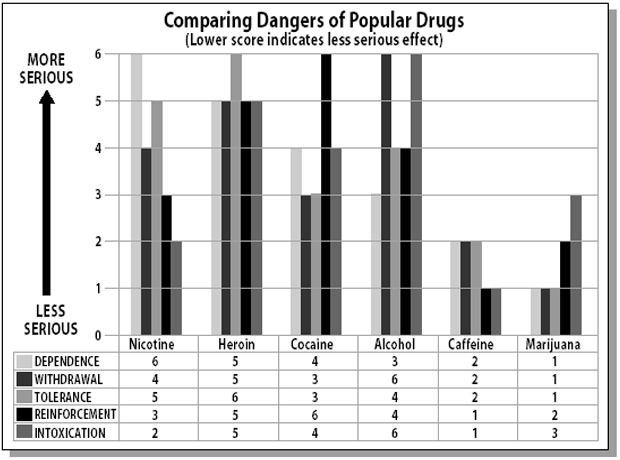 The Dangers of Different Drugs - A Comparison