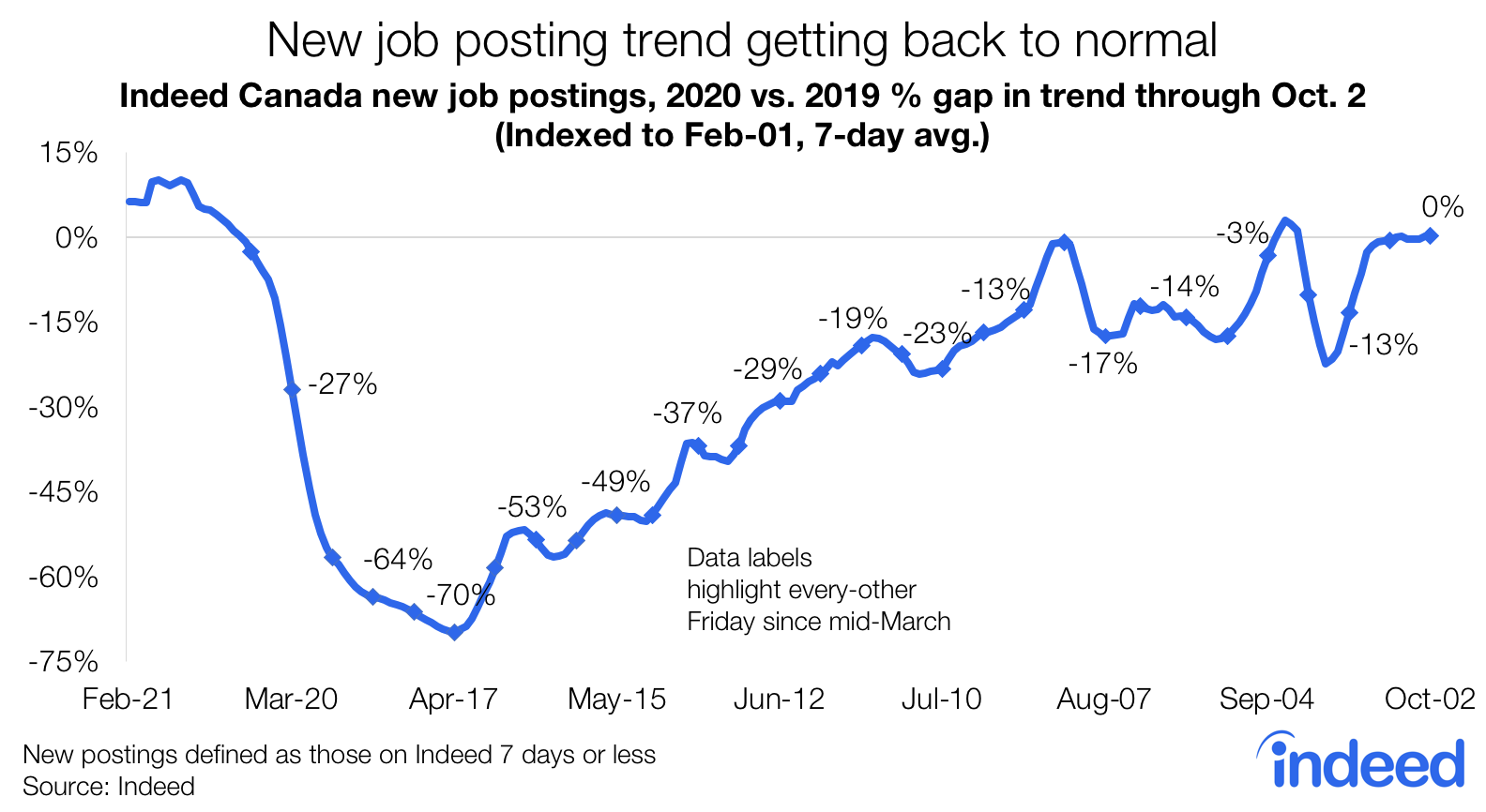 Line graph showing the new job posting trend getting back to normal since pandemic