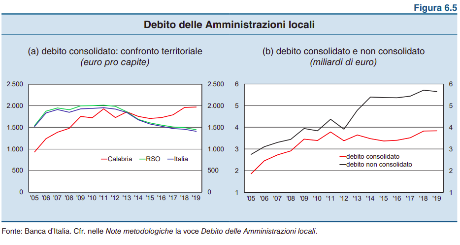 Note metodologiche la voce del debito pubblico Calabrese