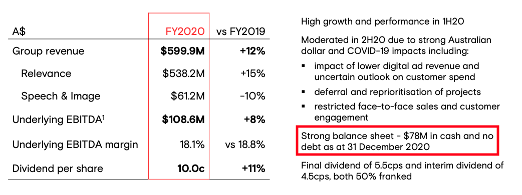 Appen Stock Forecast, Solid growth maintained in FY20