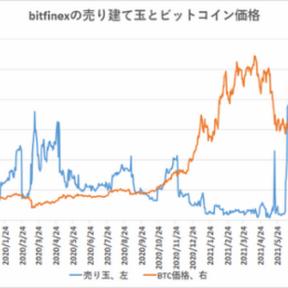 ビットコイン、海外の売りポジションは増加【フィスコ・ビットコインニュース】