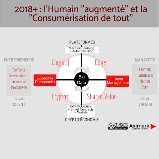 """2018+ L'Humain augmenté et la """"Consumérisation de tout"""""""