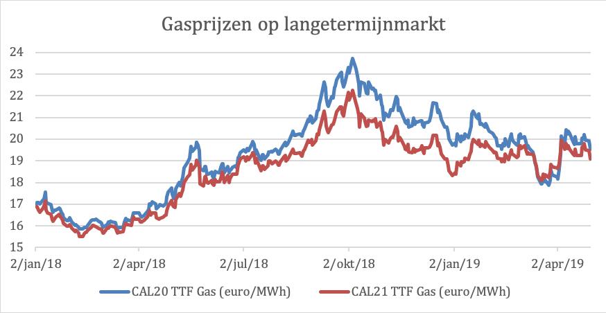 Overzicht gasprijzen