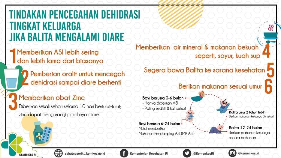 Pencegahan Dehidrasi Jika Balita Diare