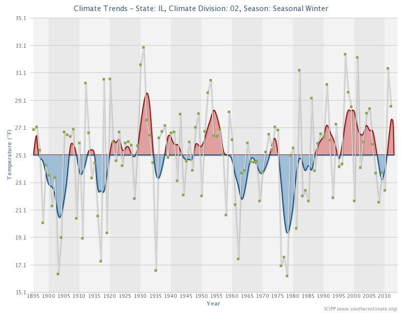Winter season temperatures in Illinois. Chart courtesy of Southern Climate Impacts Planning Program.