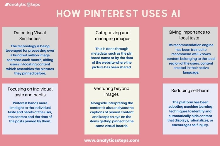 From detecting visual similarities, categorizing and managing images, giving importance to local taste, focusing on individual taste and habits, venturing beyond images, and reducing self-harm, AI is used for a number of purposes by Pinterest.