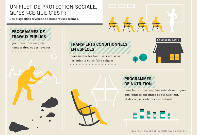 Photo: Un filet de protection sociale, qu'est ce que c'est ?