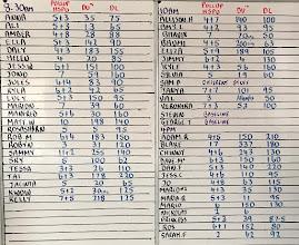 Photo: 4 Aug - 0-7 Min - 7 HandStand PushUp, 3 Strict PullUp. 7-10 Min - Rest. 10-18 Min - 1K Run, Max Double Unders. 18-21 Min - Rest. 21-33 - 1RM DeadLift