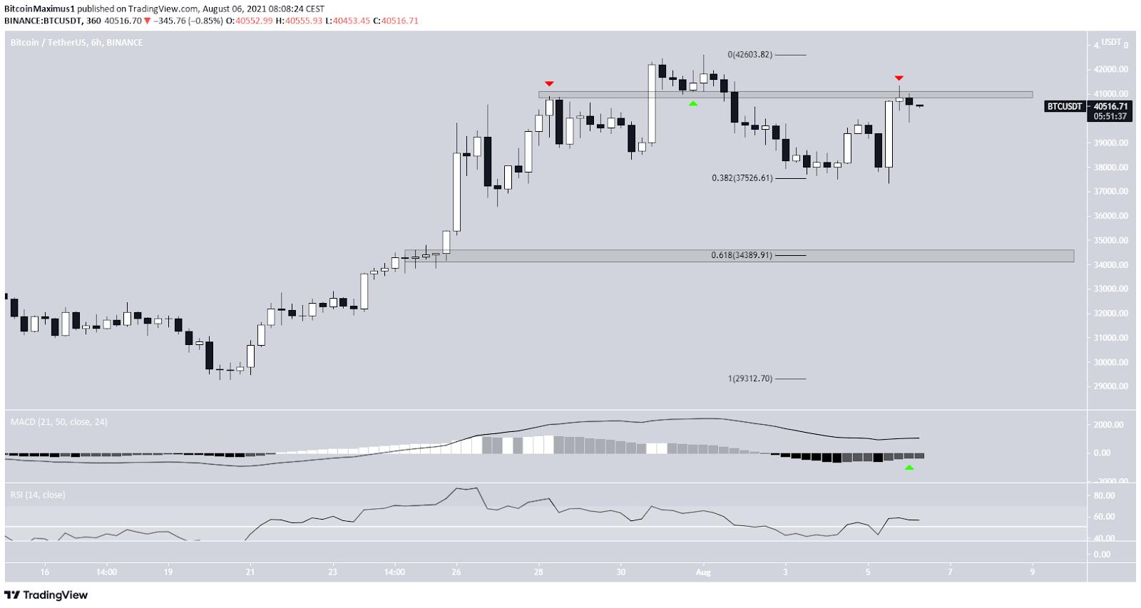 Bitcoin Preis Kurs BTC 6-Stunden-Chart 06.08.2021 Wellenanalyse