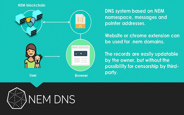NEM Blockchain DNS