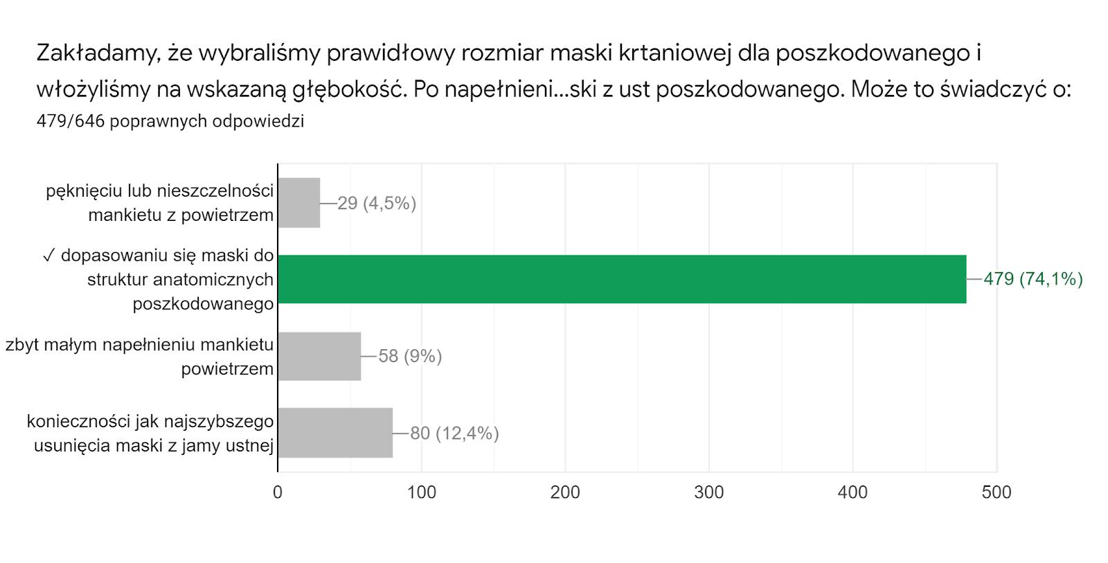 Wykres odpowiedzi z Formularzy. Tytuł pytania: Zakładamy, że wybraliśmy prawidłowy rozmiar maski krtaniowej dla poszkodowanego i włożyliśmy na wskazaną głębokość. Po napełnieniu mankietu powietrzem zauważyliśmy lekkie wysunięcie się maski z ust poszkodowanego. Może to świadczyć o:. Liczba odpowiedzi: 479/646 poprawnych odpowiedzi.
