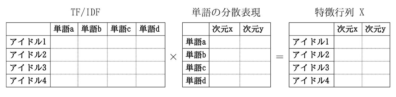 図5. 単語の分散表現による特徴行列