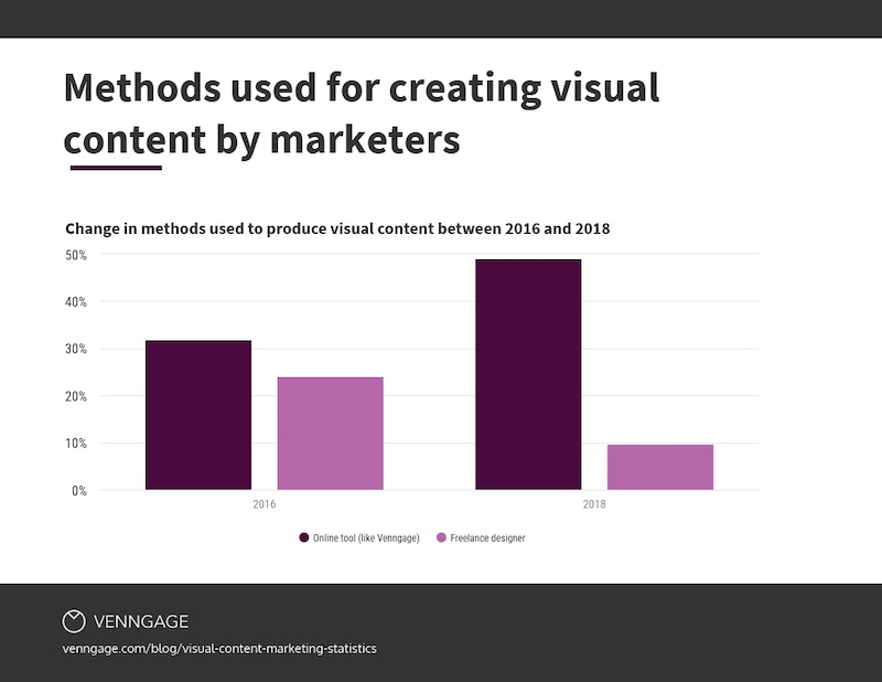 Methods used for creating visual content by marketers