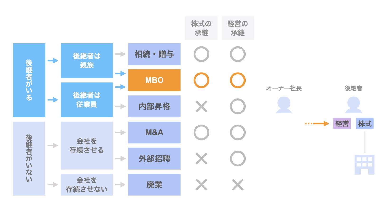 事業承継方法② MBO
