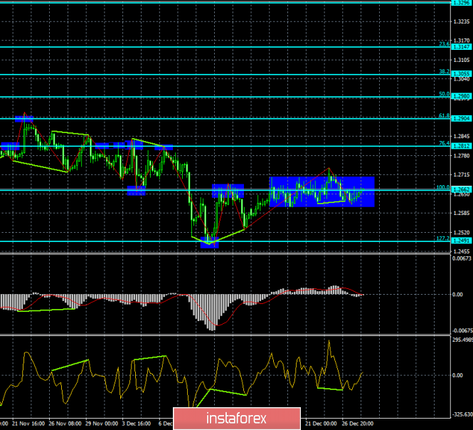 Analysis of GBP / USD Divergences for December 28th. The pair continues to trade sideways.