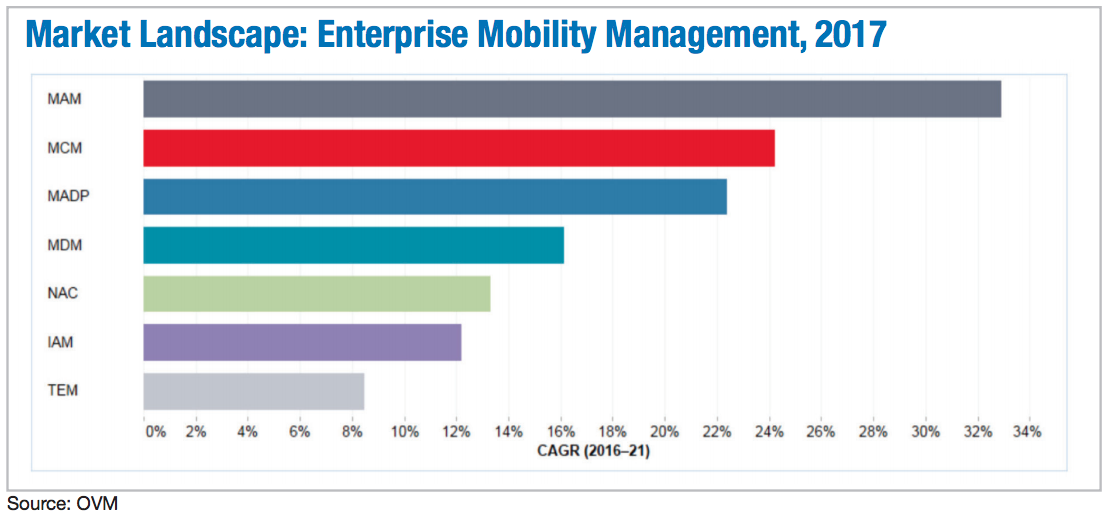 Market Landscape: Enterprise Mobility Management, 2017