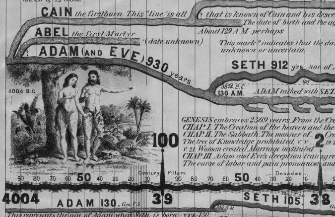 7 Metrede 6000 Yıllık Dünya Tarihi