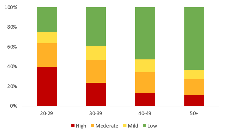 Graph to show distribution of risk levels based on DASS-21 (Depression, Anxiety, and Stress Scale) scores across age groups