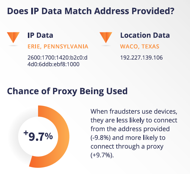 Does IP Data Match Address Provided? and Chance of Proxy Being Used