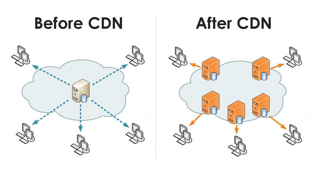 5 Wh Questions Answered About Content Delivery Networks (CDN)