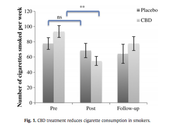 cbd treatment reduces cigarette consumption in smokers