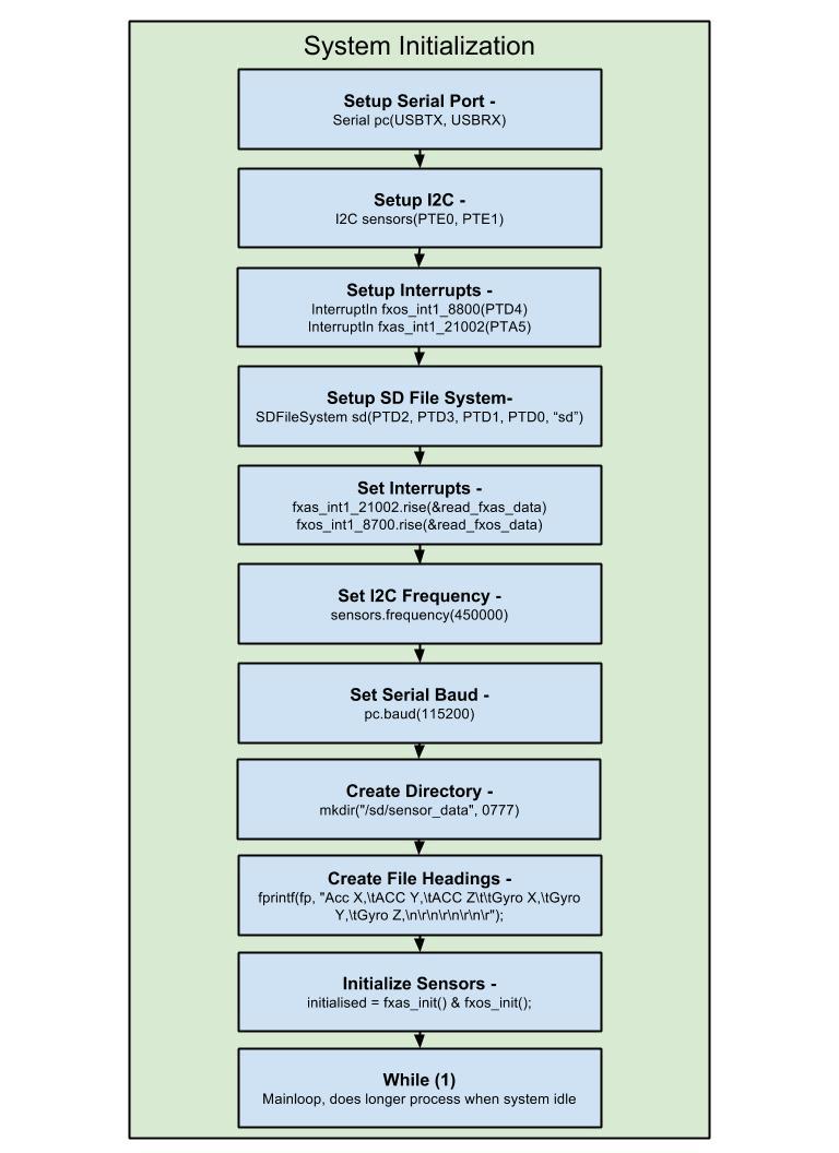 FRDM-KL25Z System Initialization .jpg