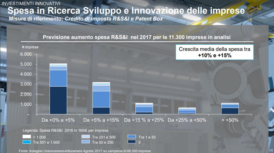 Industria 4.0 - aumento spesa ricerca e sviluppo