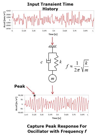 ANSYS Определение спектральной плотности Этапы: ввод нестационарной нагрузки, расчёт колебательной системы с одной степенью свободы, получение максимального отклика
