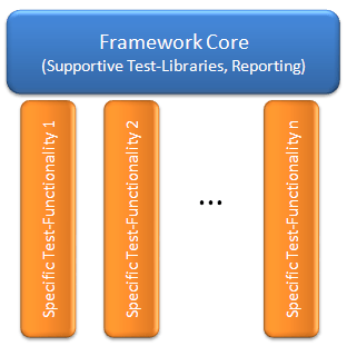Basic Framework Meaning & Types of Framework
