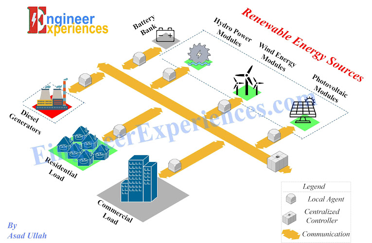 Basic Structure of microgrid (overview and introduction of microgrid)