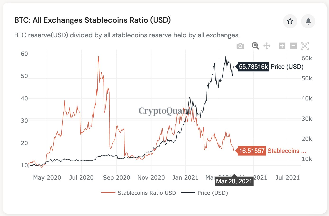 Exchange stablecoin ratio