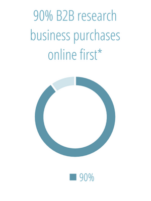 90% B2B research business purchases online first