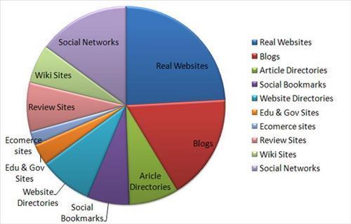 Bạn nên tìm kiếm backlink từ nhiều trang web