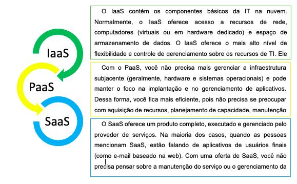 Qual a diferença entre IAAS, PAAS E SAAS?