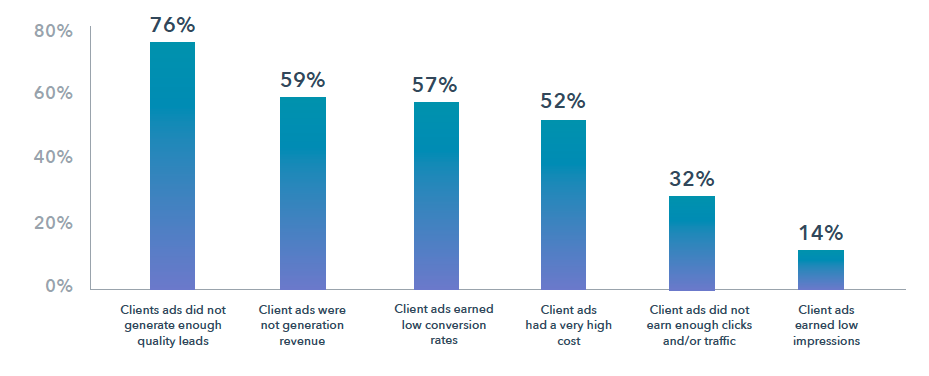 Revenue for Client Churn. Source: HubSpot