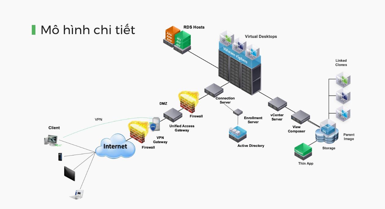 mô hình chi tiết cloud desktop
