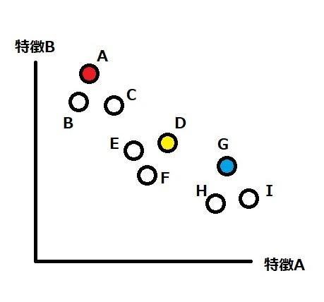 グラフ, 散布図  自動的に生成された説明