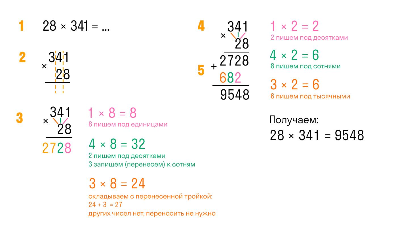 пошаговая иллюстрация алгоритма умножения в столбик